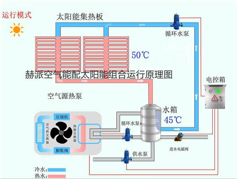 工厂宿舍用太阳能和空气能热水器哪个好