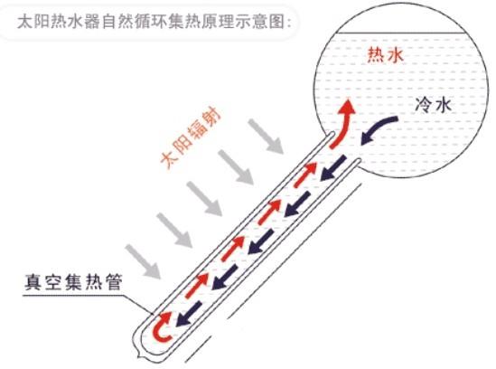 真空管太阳能工作原理